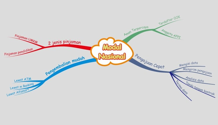 mind mapping modal nasional