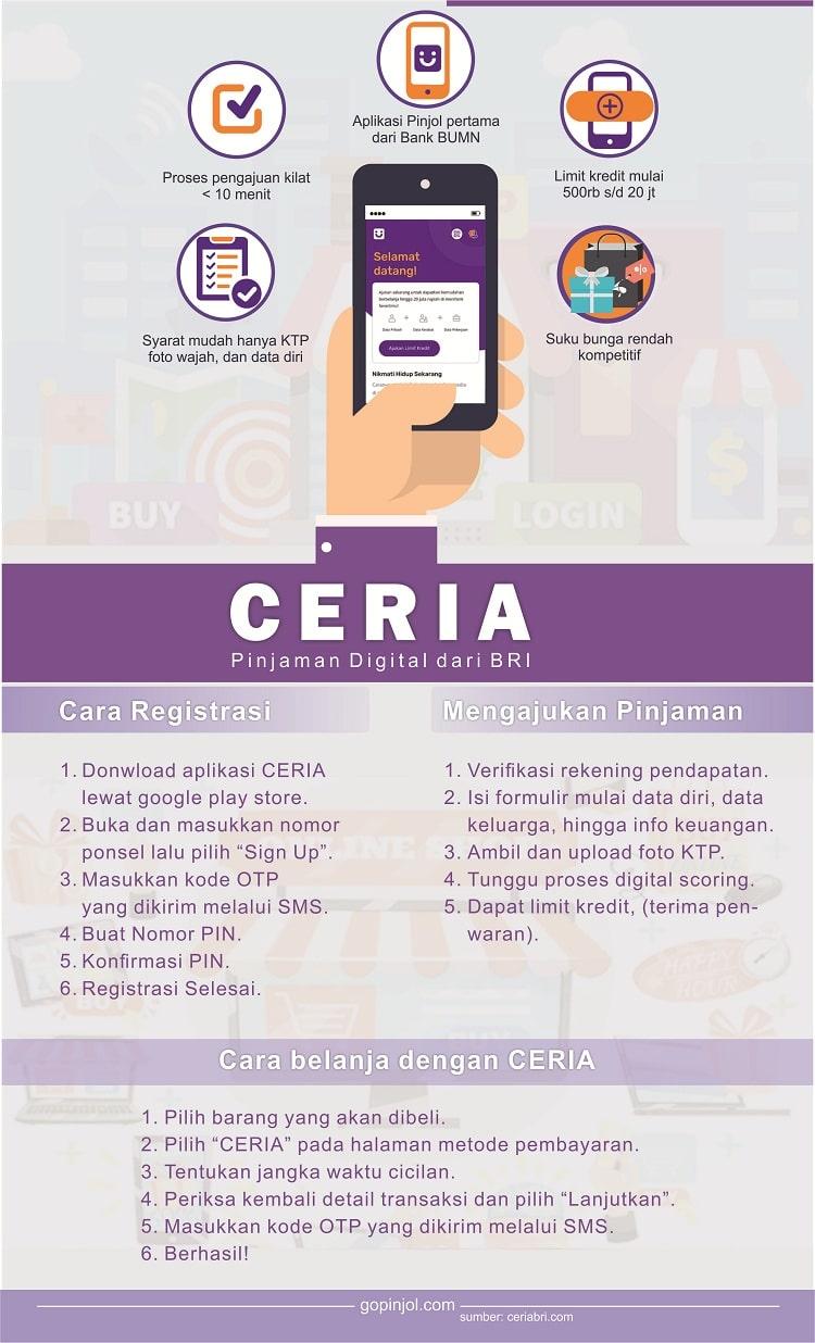 Review CERIA aplikasi pinjaman online BRI, syarat, cara daftar, bunga 2020