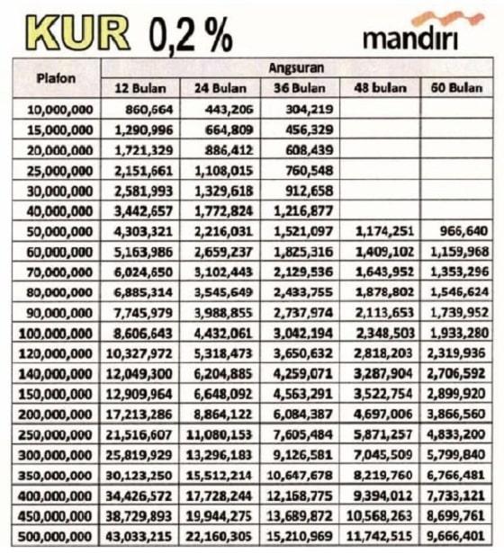 Tabel Angsuran KUR Mandiri vs Bank BNI 2020 - Gopinjol.com
